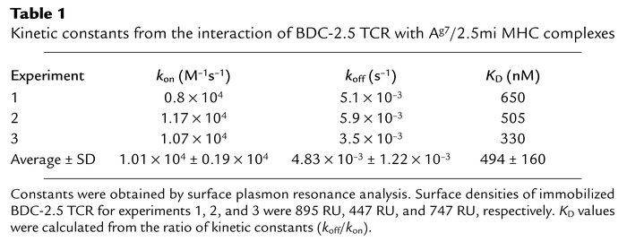 Kinetic constants from the interaction of BDC-2.5 TCR with Ag7/2.5mi MHC...