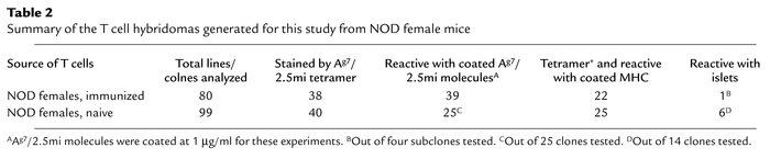 Summary of the T cell hybridomas generated for this study from NOD femal...