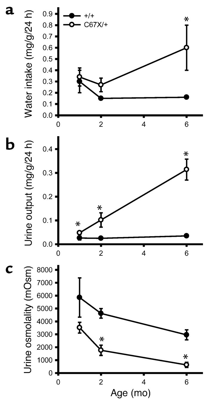 Osmoregulation in mice with the C67X mutation. (a) Water intake of mice ...