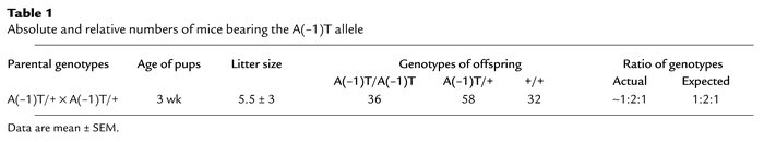 Absolute and relative numbers of mice bearing the A(–1)T allele