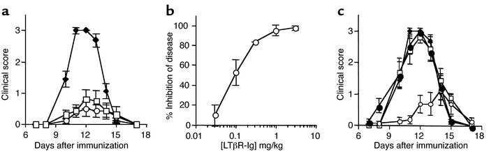 Disease is prevented by LTβR-Ig or anti-LTβ treatment in an acute rat EA...