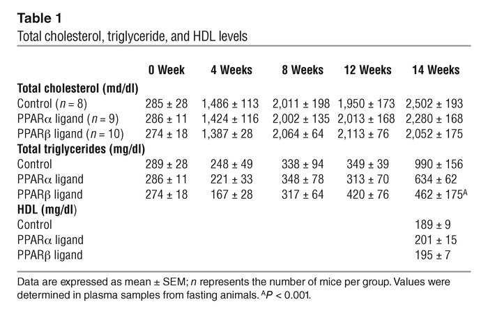 Total cholesterol, triglyceride, and HDL levels