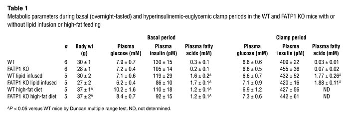 Metabolic parameters during basal (overnight-fasted) and hyperinsulinemi...