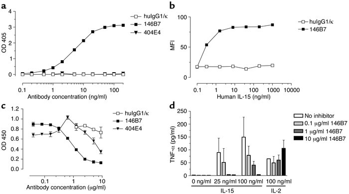 Recognition of receptor-bound IL-15 by mAb 146B7 and inhibition of IL-15...