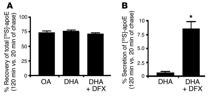 Lipid peroxidation regulates the secretion of ApoE, but not its degradat...