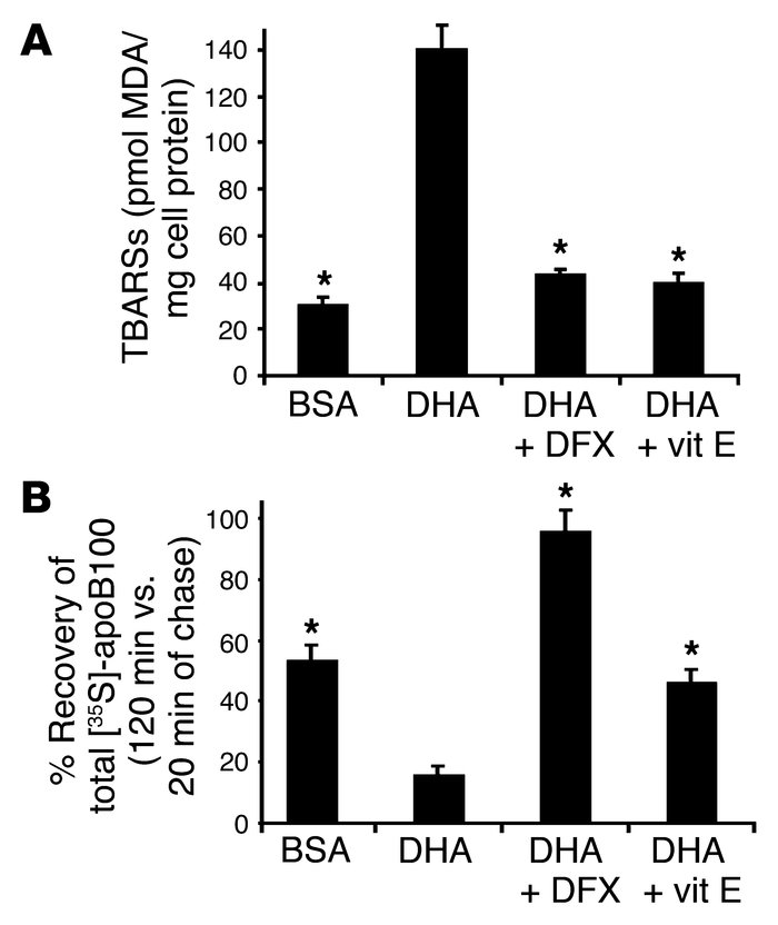 DHA-induced ApoB100 degradation in primary rat hepatocytes also requires...