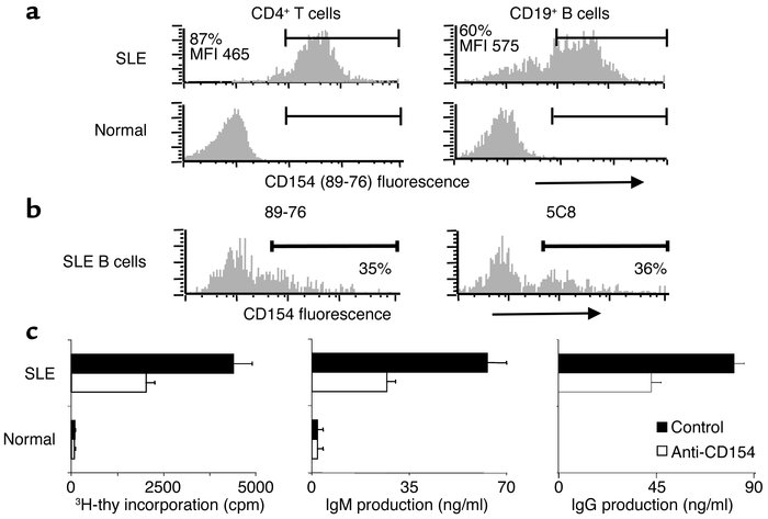 Freshly isolated SLE B cells express functionally active CD154. (a and b...