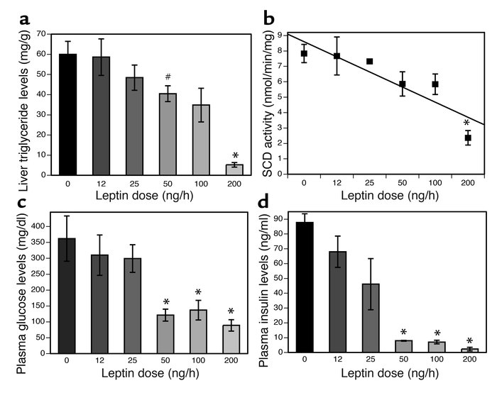 Dose-response curve for leptin treatment. Leptin corrects hyperinsulinem...