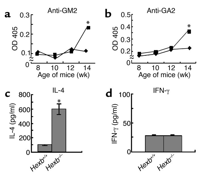 Detection of anti-GM2 and-GA2 antibodies, IL-4 and INF-γ by ELISA. Autoa...