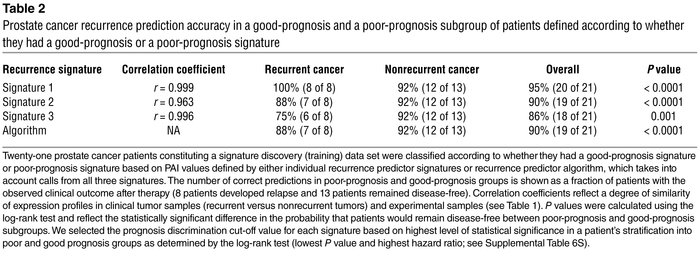 Prostate cancer recurrence prediction accuracy in a good-prognosis and a...
