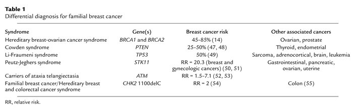 Differential diagnosis for familial breast cancer