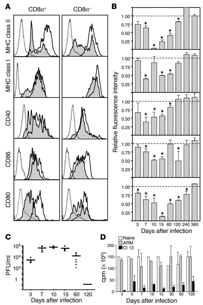 LCMV Cl 13 infection reduces the expression of cell surface molecules on...