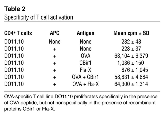 Specificity of T cell activation