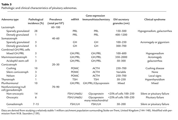 Pathologic and clinical characteristics of pituitary adenomas.