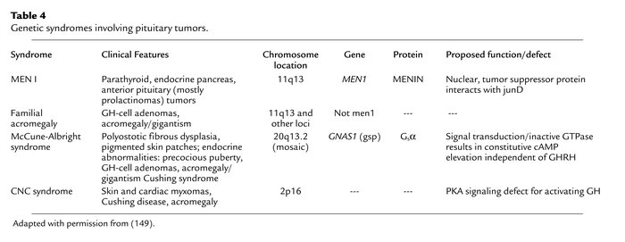 Genetic syndromes involving pituitary tumors.