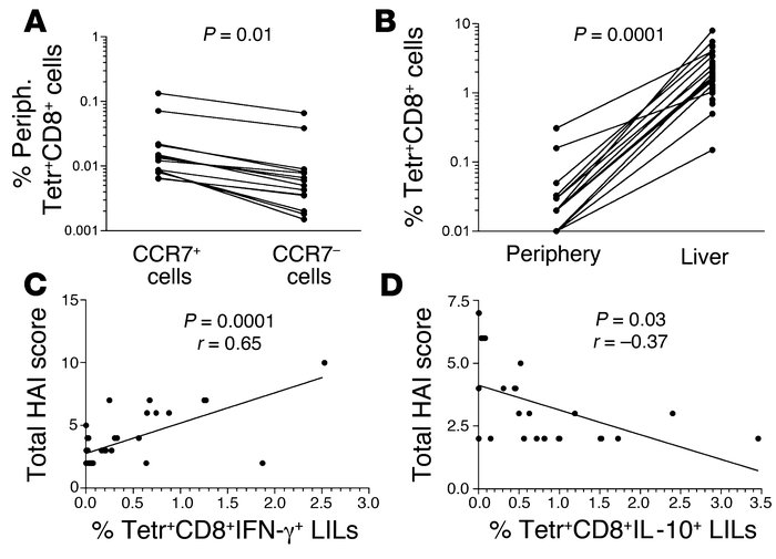 Correlations among immunological and clinical parameters. (A) Tetramer+ ...