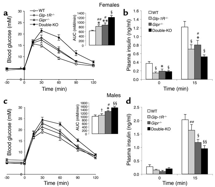 Oral glucose tolerance tests (3 mg/g) in 3- to 4-month-old mice. (a and ...