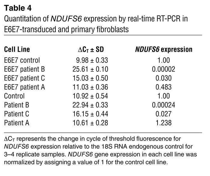 Quantitation of NDUFS6 expression by real-time RT-PCR in E6E7-transduced...