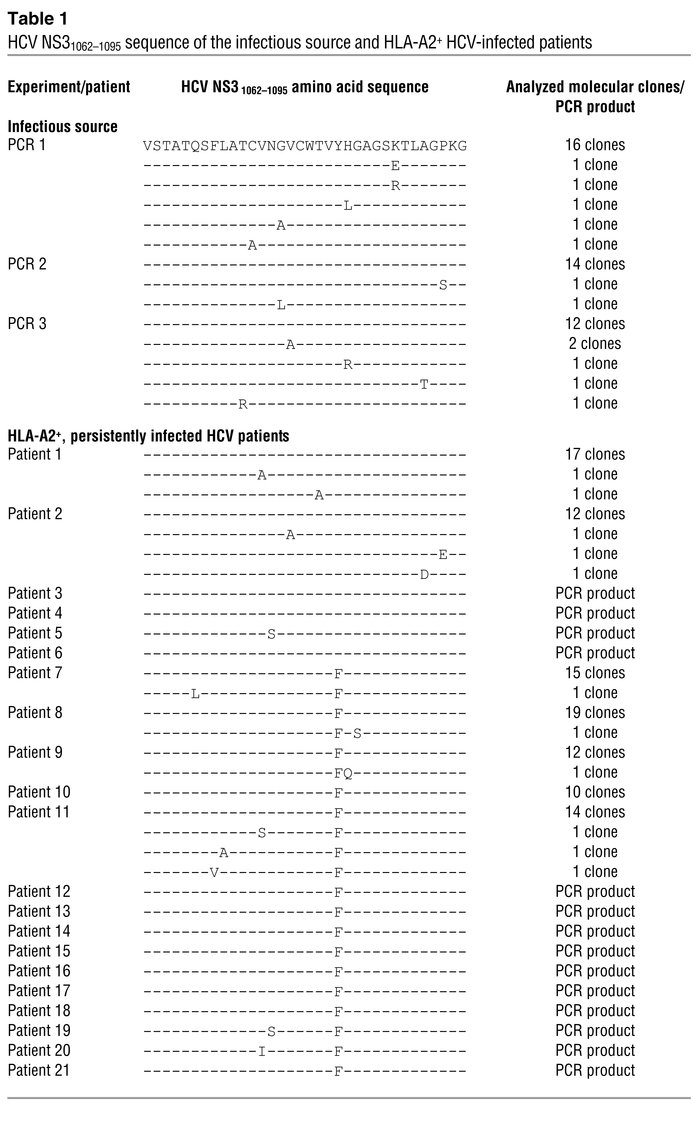 HCV NS31062–1095 sequence of the infectious source and HLA-A2+ HCV-infec...