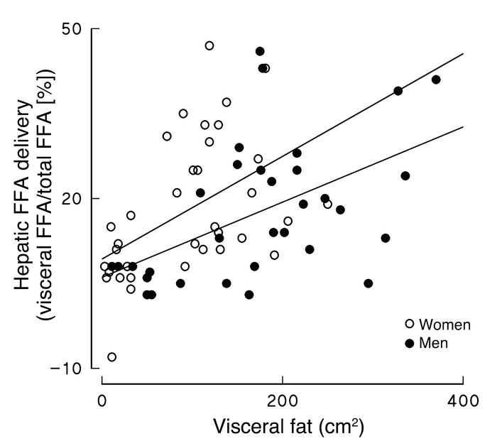 The percentage of hepatic FFA delivery originating from visceral adipose...