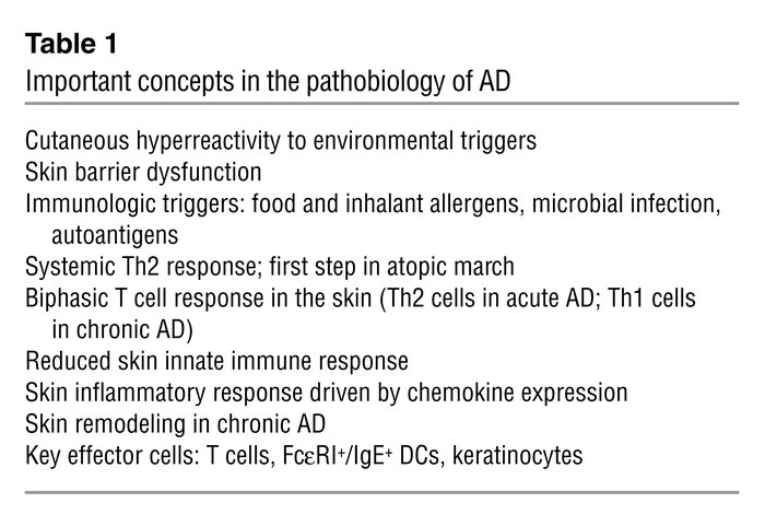Important concepts in the pathobiology of AD