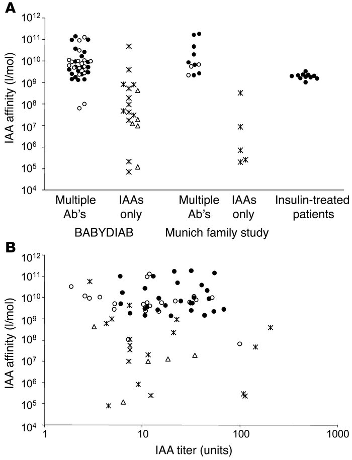 Relationship between IAA affinity, multiple autoantibodies, and diabetes...