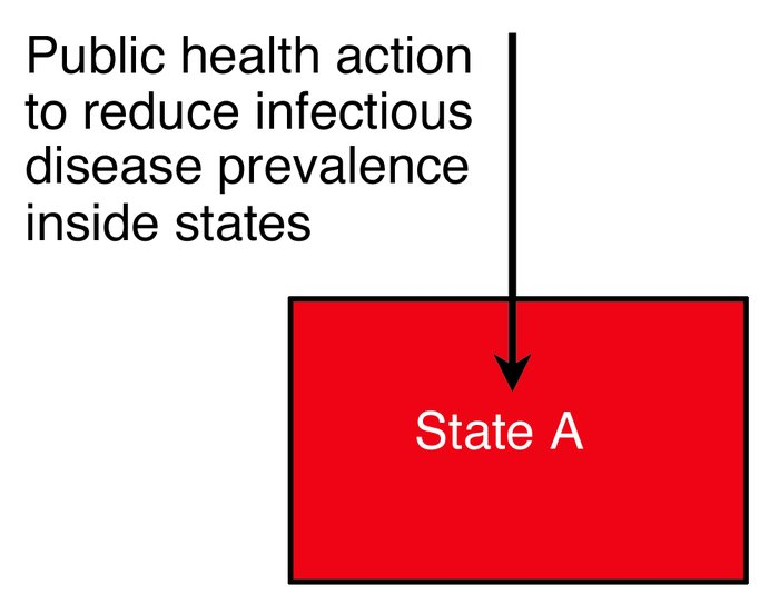 Vertical germ governance focuses on reducing the infectious disease prev...