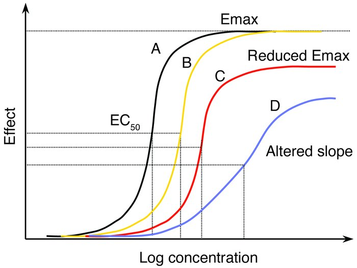 The dose-response curve in malaria. Increasing drug resistance leads to ...