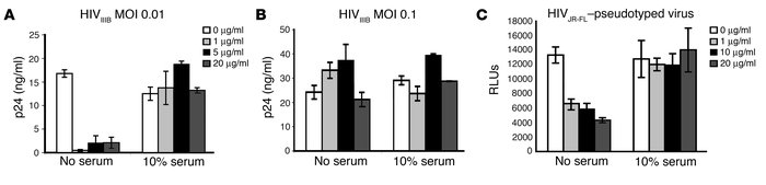 Effect of α-defensin-1 on HIV-1 virions. (A and B) HIV-1IIIB virions at ...