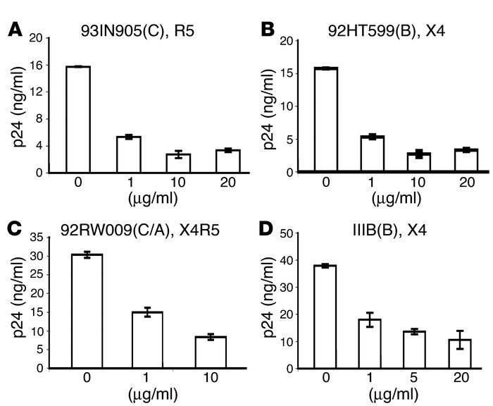 α-Defensin-1 inhibited HIV-1 primary isolates following viral entry. (A–...