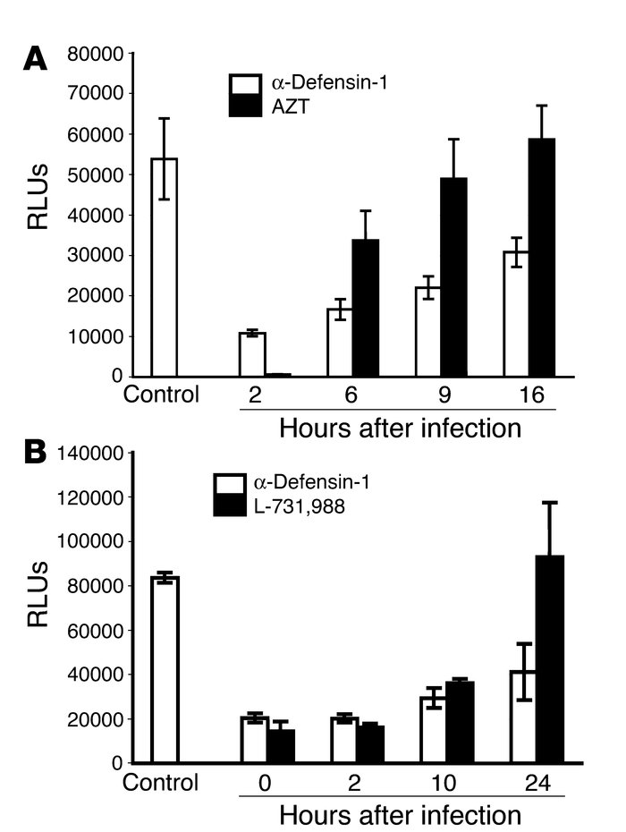 α-Defensin-1 inhibited HIV-1 infection following reverse transcription a...