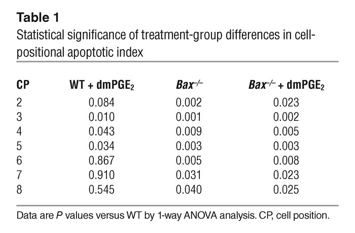 Statistical significance of treatment-group differences in cell-position...