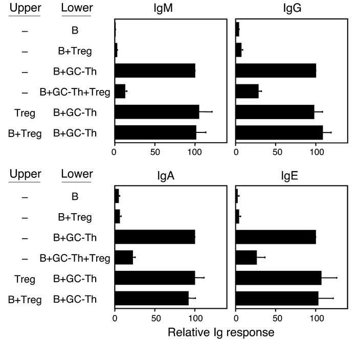 CD4+CD25+CD69– Tregs need to contact target cells for effective suppress...