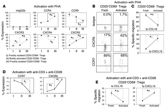 CD4+CD25+CD69– Tregs switch their expression pattern of chemokine recept...
