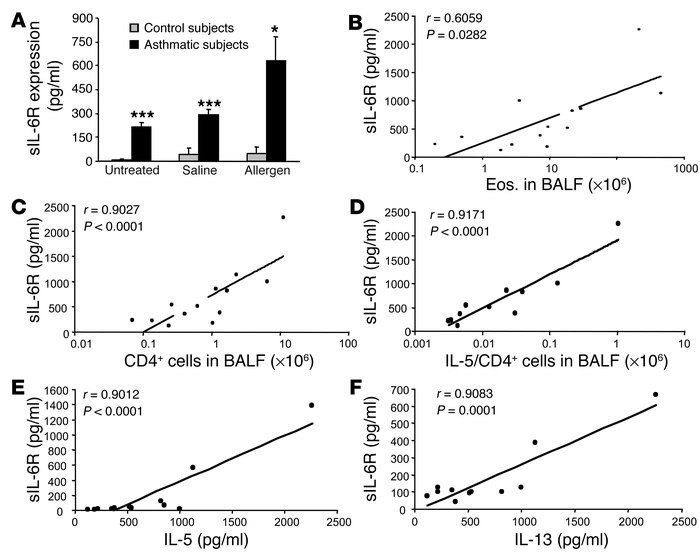 sIL-6R is increased in BALF of asthmatic patients as compared to control...