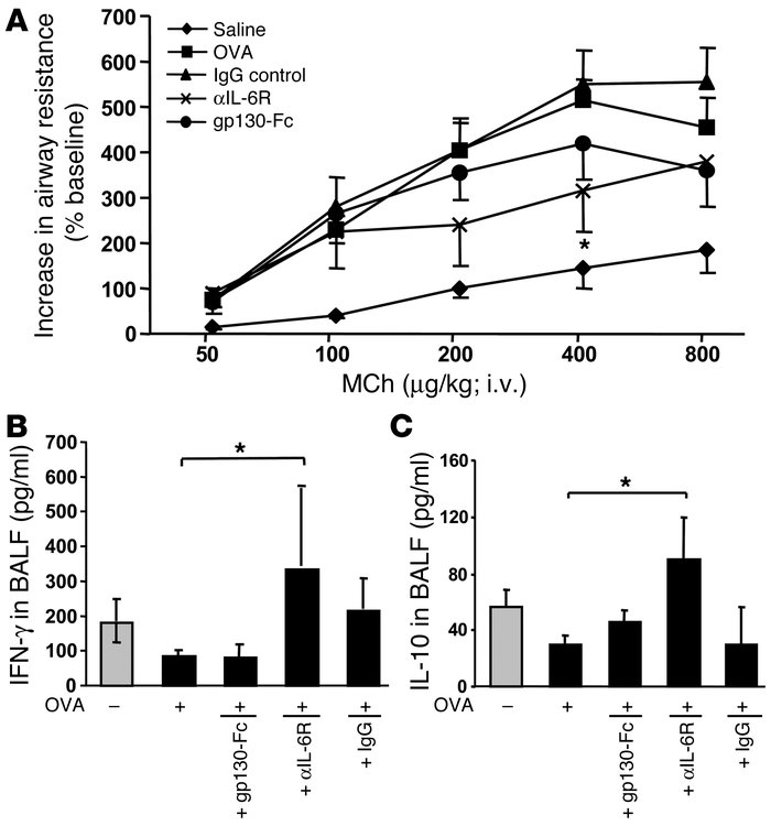 Blockade of mIL-6R through i.n. application of anti–IL-6R antibodies ame...