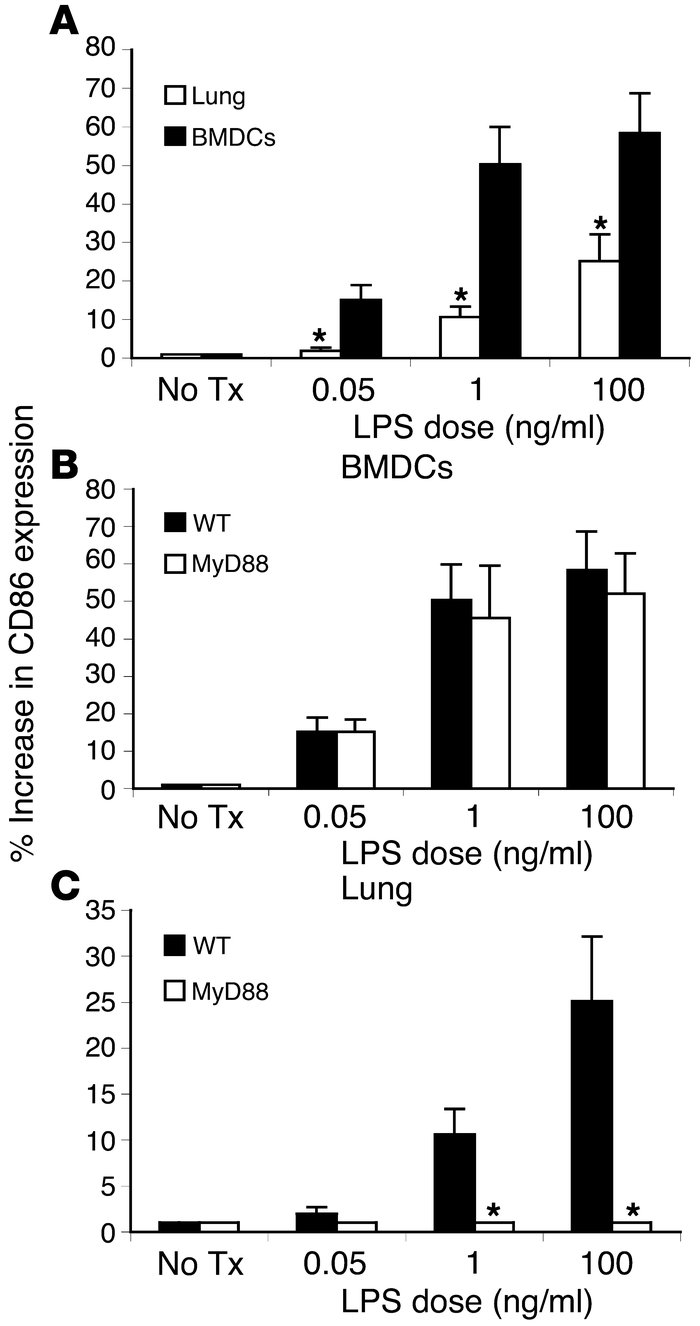 MyD88-deficient pulmonary DCs demonstrate defective activation in respon...