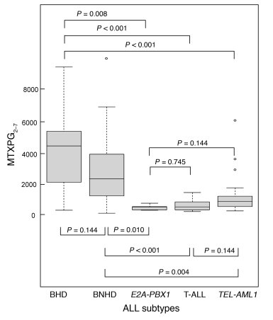 Box plot of intracellular concentration of total methotrexate polyglutam...