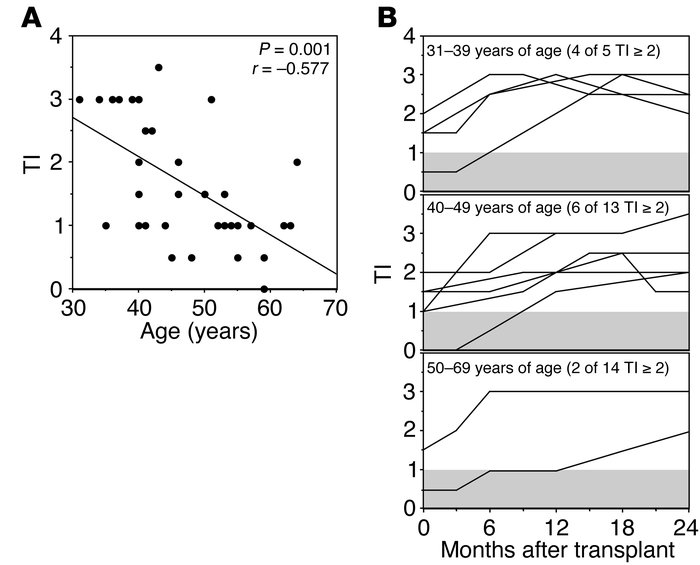 Effect of age on recovery of thymic size after APBSCT. (A) Spearman nonp...