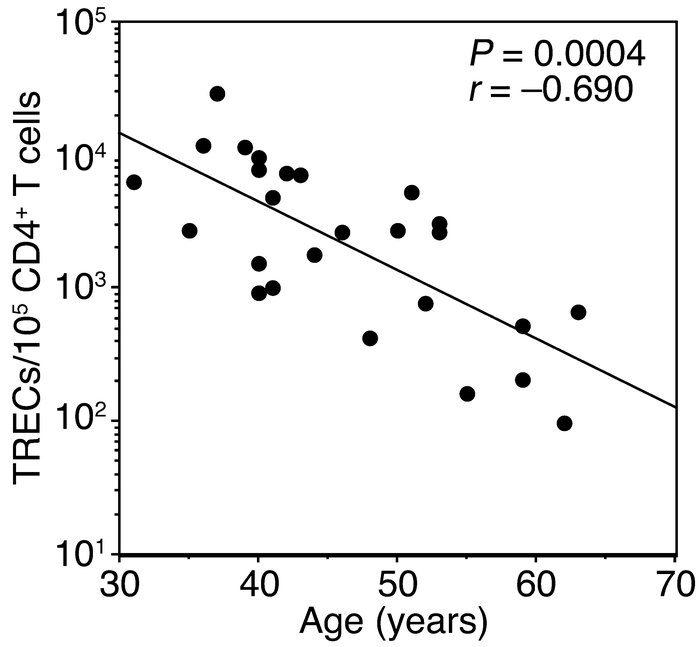Effect of age on recovery of TREC-bearing CD4+ T cells. TREC frequency a...