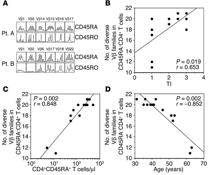 Effect of renewed thymopoiesis and age on TCR repertoire diversity. (A) ...