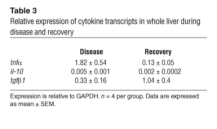 Relative expression of cytokine transcripts in whole liver during diseas...