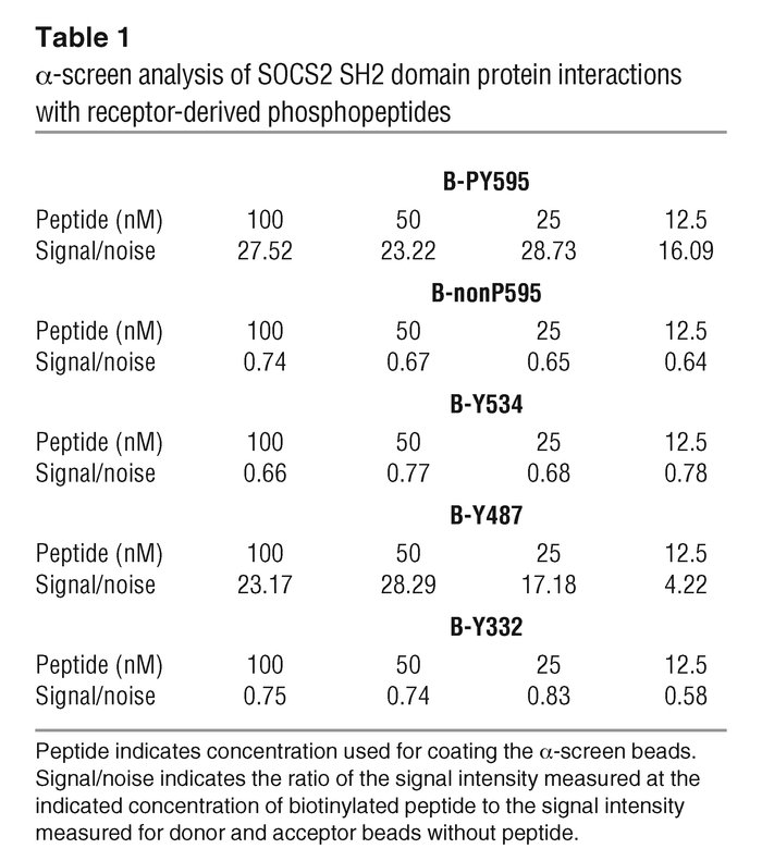 α-screen analysis of SOCS2 SH2 domain protein interactions with receptor...