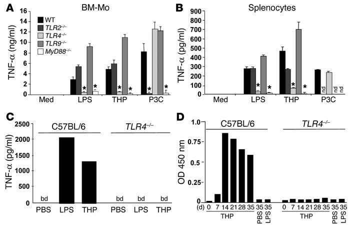 The immunomodulatory effects of THP are exerted by a TLR4-dependent mech...