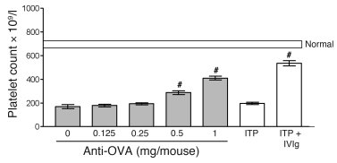 Pretreatment of mice with soluble OVA + anti-OVA ameliorates ITP. CD1 mi...