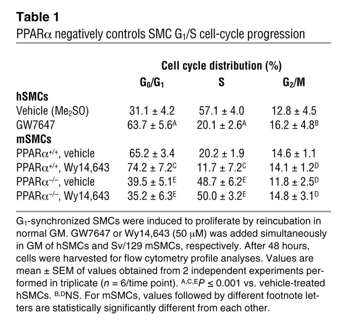 PPAR α negatively controls SMC G1/S cell-cycle progression