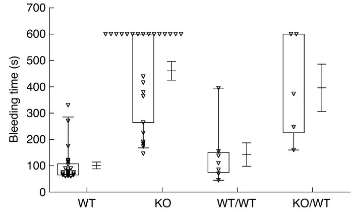Prolonged tail bleeding time in Rap1b-null mice and in Rap1b-null bone m...