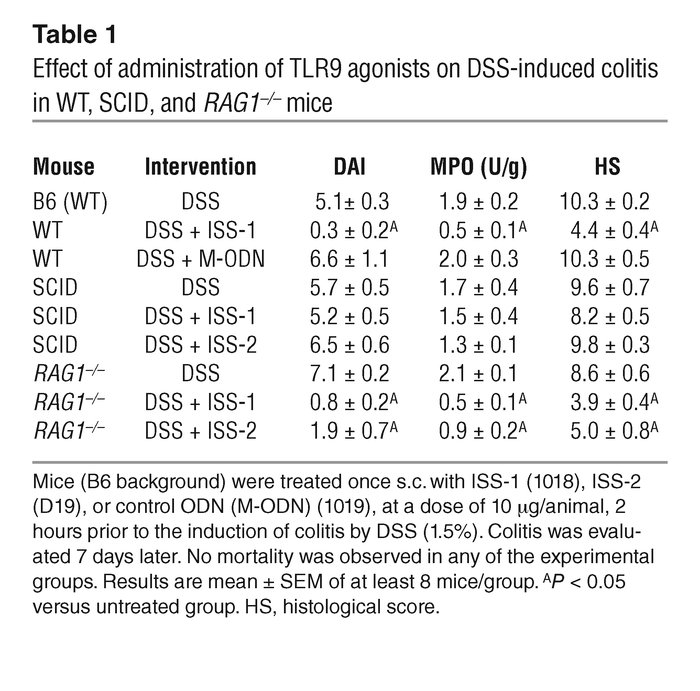Effect of administration of TLR9 agonists on DSS-induced colitis in WT, ...