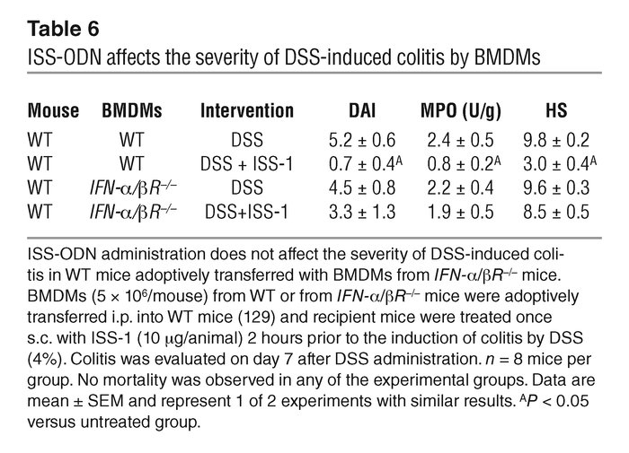 ISS-ODN affects the severity of DSS-induced colitis by BMDMs