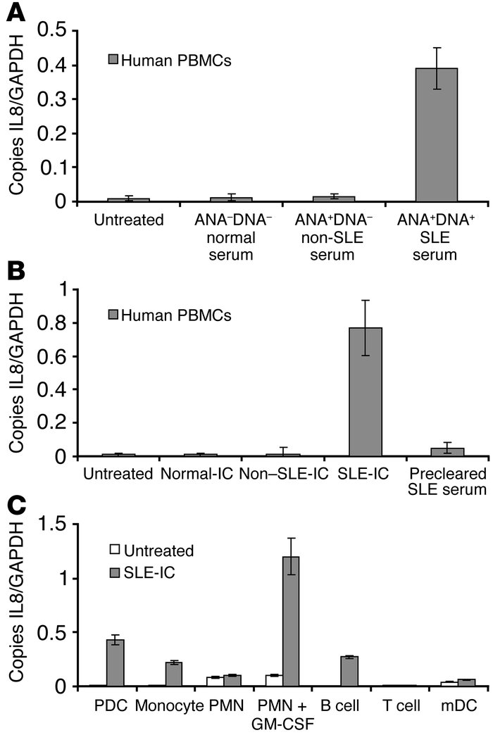 Purified anti-DNA–containing ICs in SLE serum induce cellular activation...
